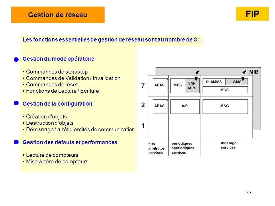 Gestion de réseau FIP. Les fonctions essentielles de gestion de réseau sont au nombre de 3 : Gestion du mode opératoire.