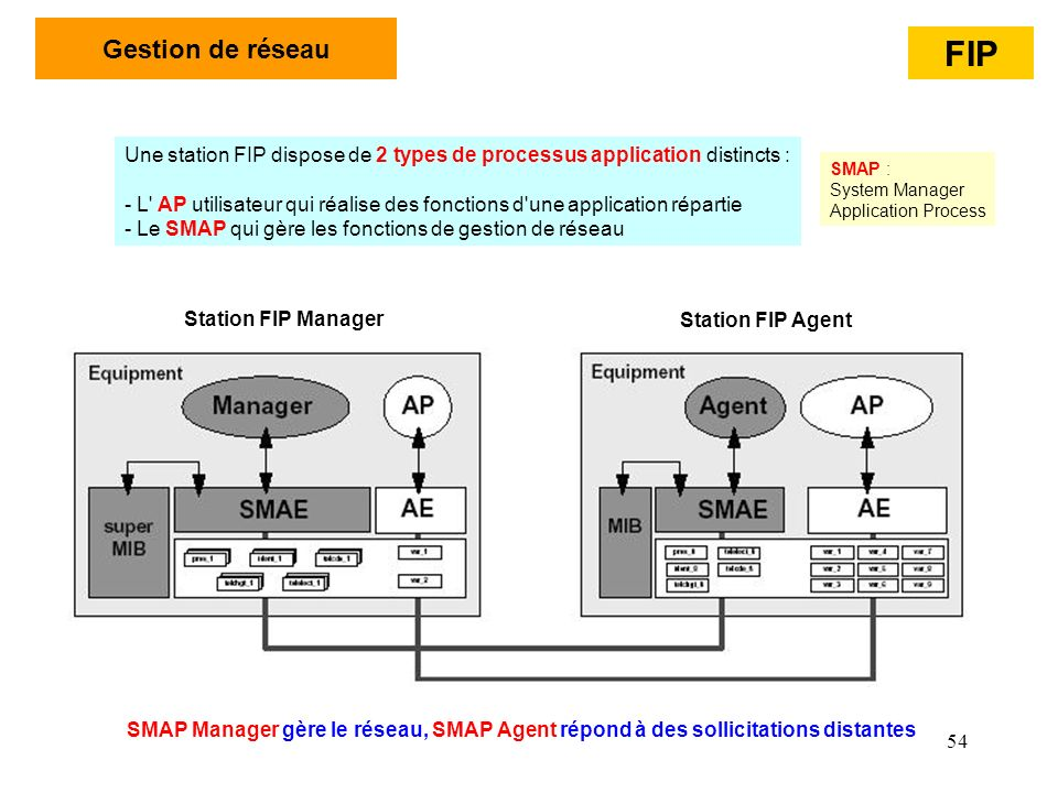 Gestion de réseau FIP. Une station FIP dispose de 2 types de processus application distincts :