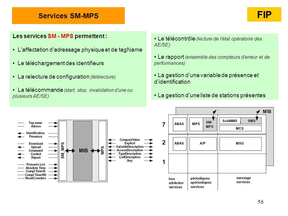 FIP Services SM-MPS Les services SM - MPS permettent :