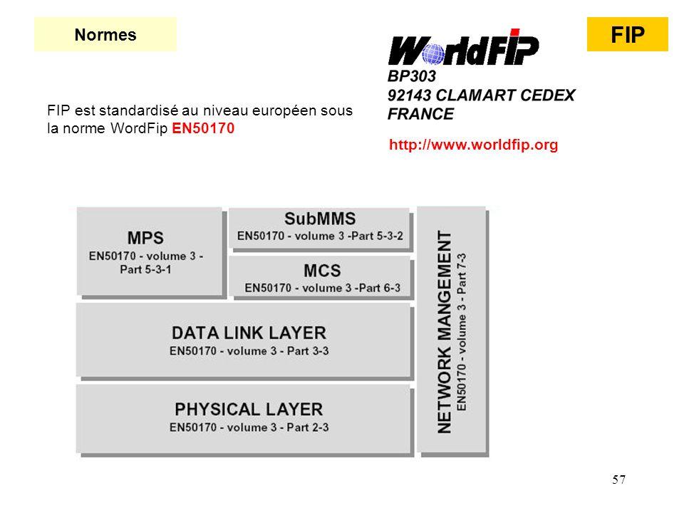 Normes FIP. FIP est standardisé au niveau européen sous la norme WordFip EN50170.