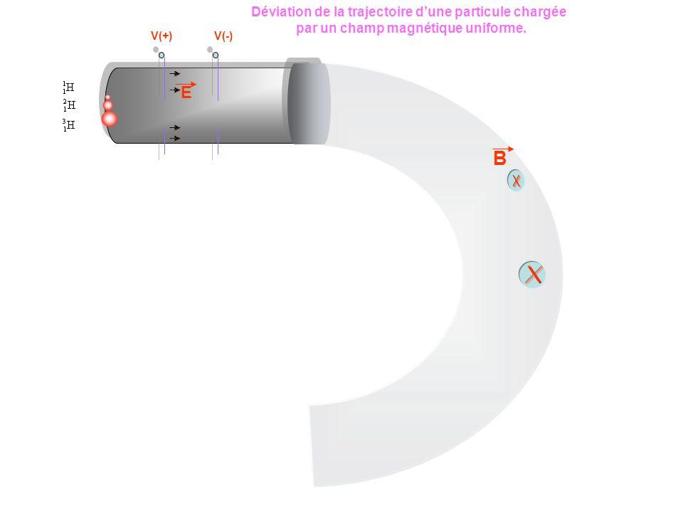 B E Déviation de la trajectoire d'une particule chargée