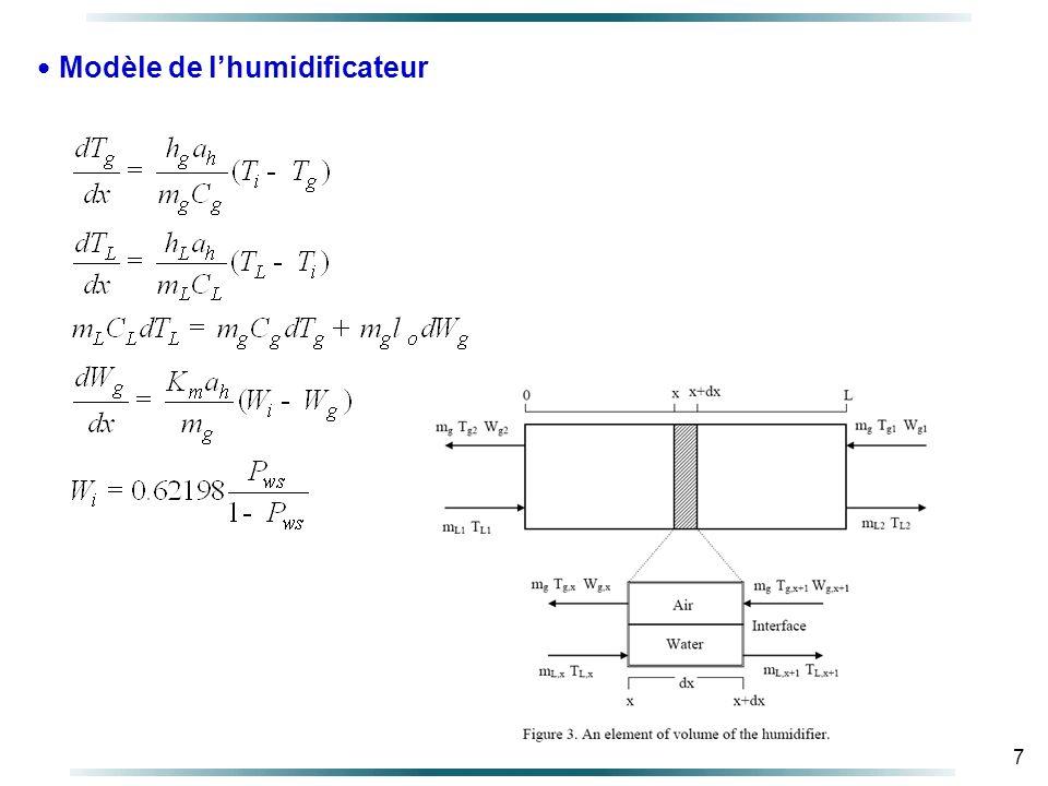 Modèle de l'humidificateur