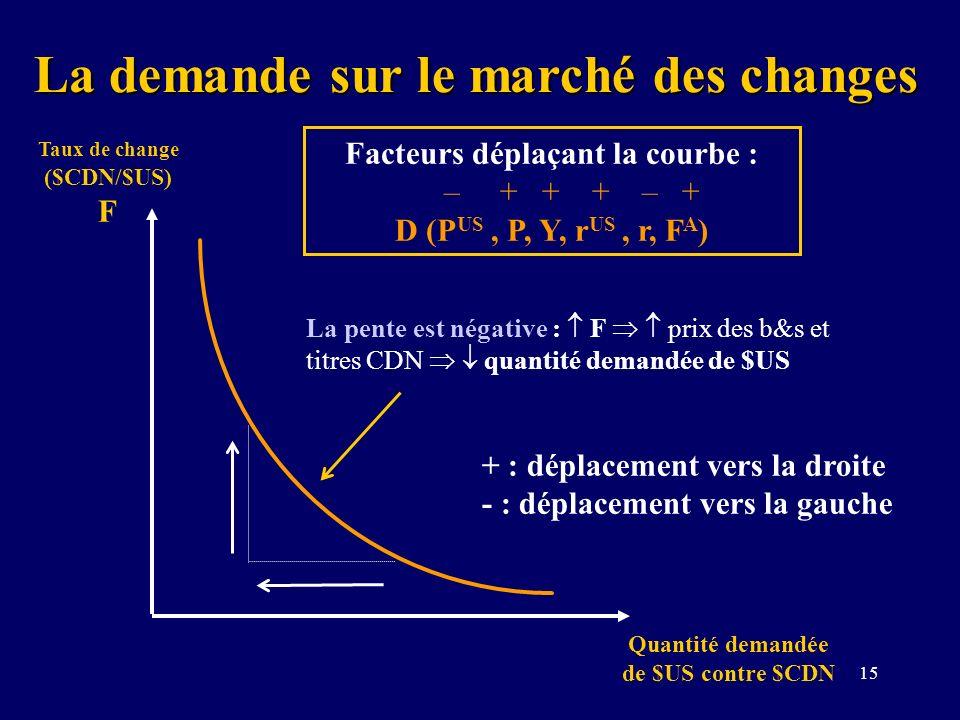 La demande sur le marché des changes