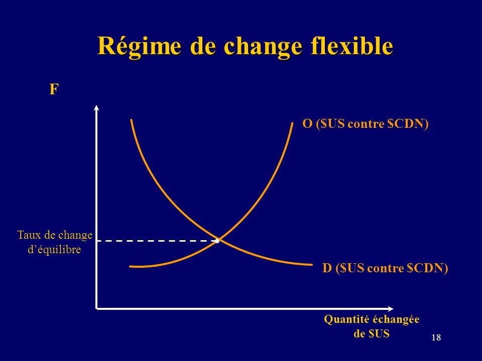 Régime de change flexible Quantité échangée de $US