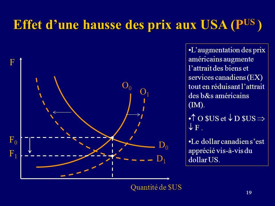 Effet d'une hausse des prix aux USA (PUS )