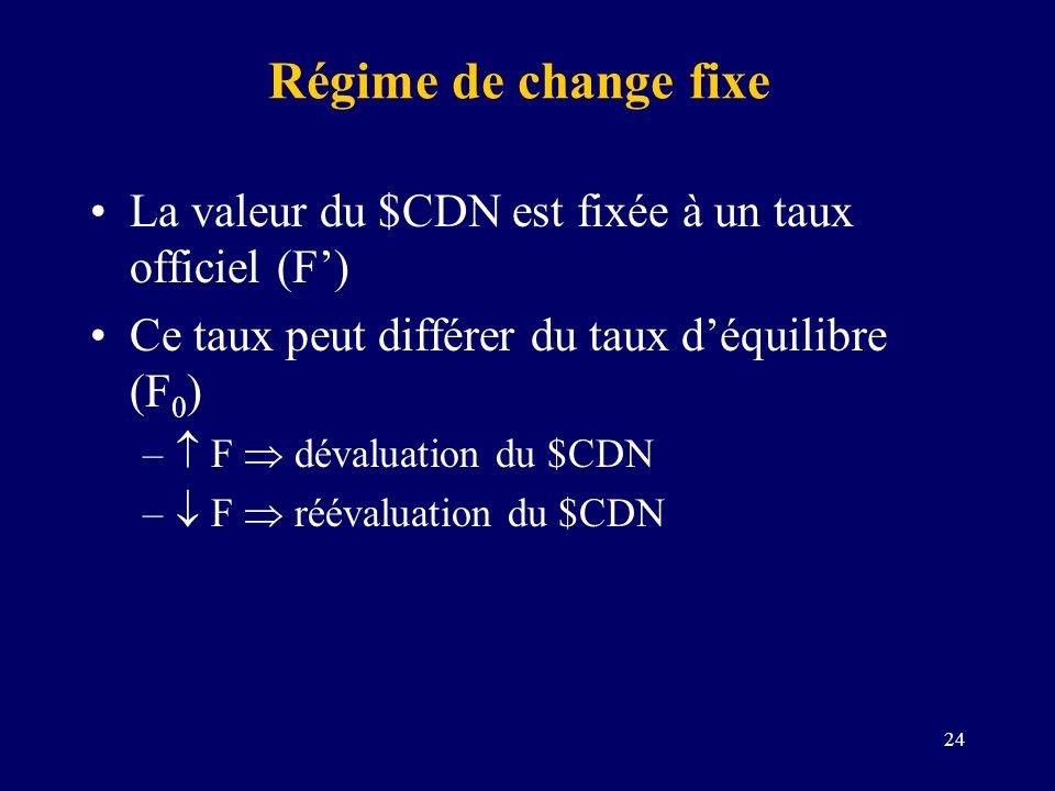 Régime de change fixe La valeur du $CDN est fixée à un taux officiel (F') Ce taux peut différer du taux d'équilibre (F0)