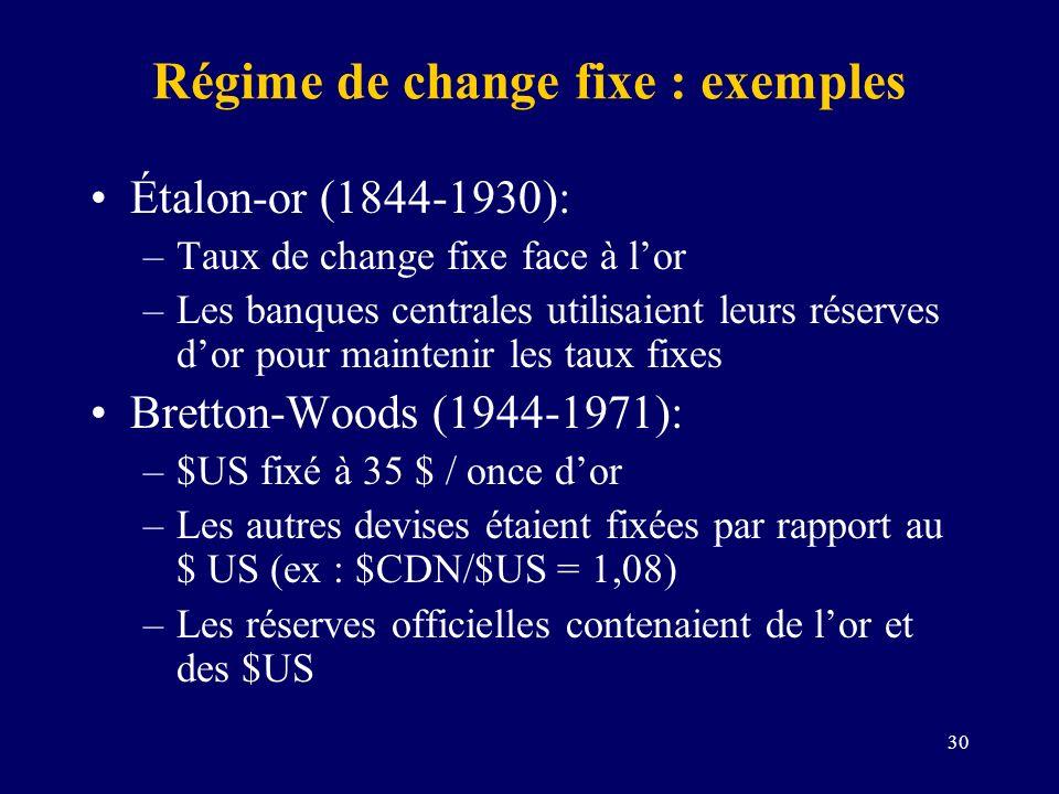 Régime de change fixe : exemples