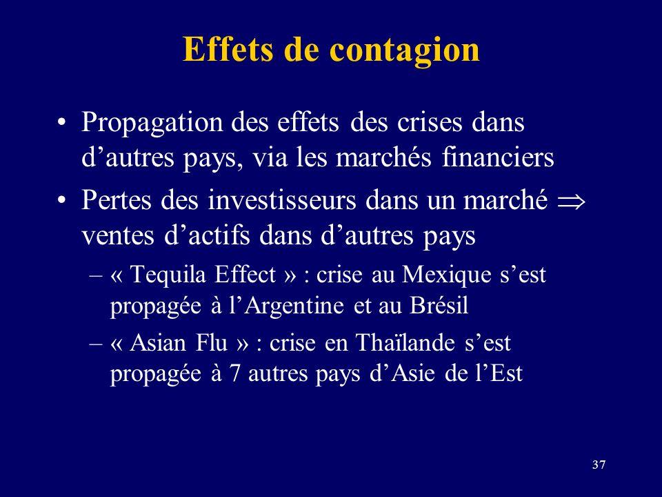 Effets de contagion Propagation des effets des crises dans d'autres pays, via les marchés financiers.