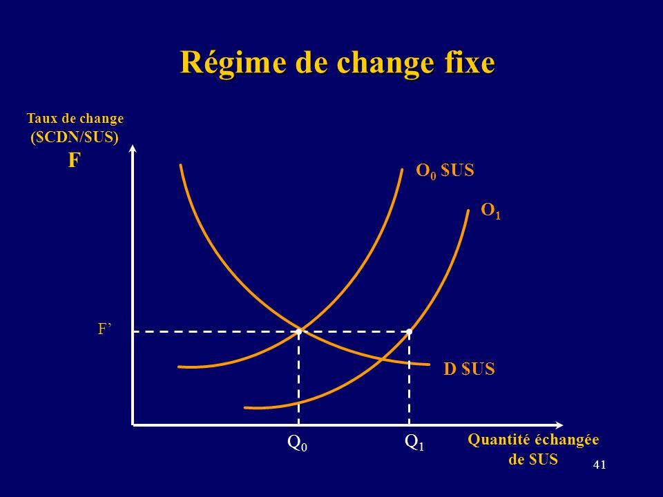 Taux de change ($CDN/$US) F Quantité échangée de $US