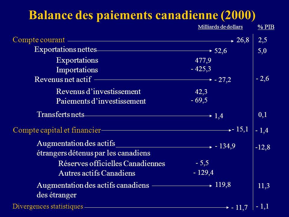 Balance des paiements canadienne (2000)