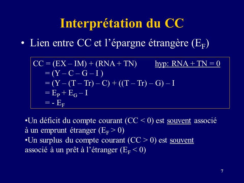 Interprétation du CC Lien entre CC et l'épargne étrangère (EF)