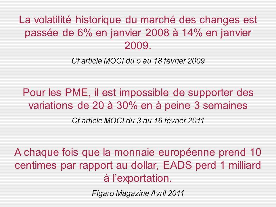 La volatilité historique du marché des changes est passée de 6% en janvier 2008 à 14% en janvier 2009.