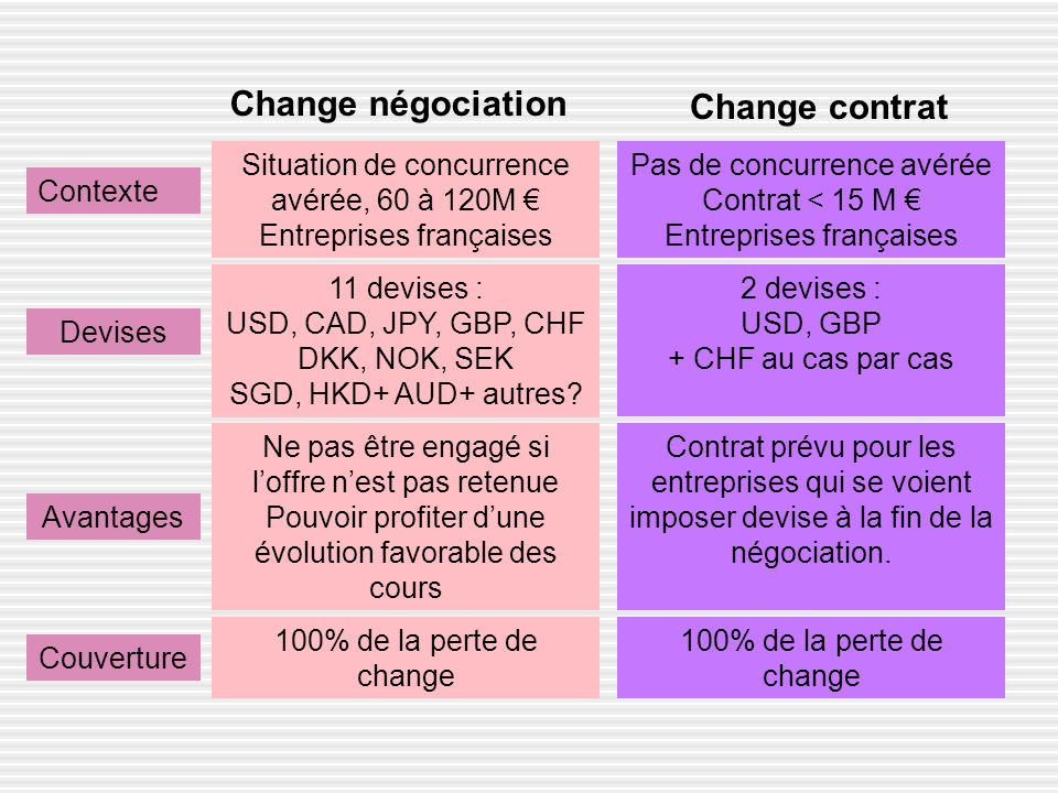 Change négociation Change contrat