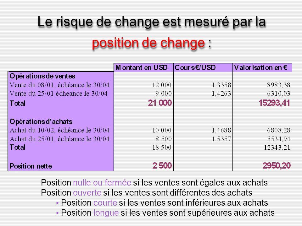 Le risque de change est mesuré par la position de change :