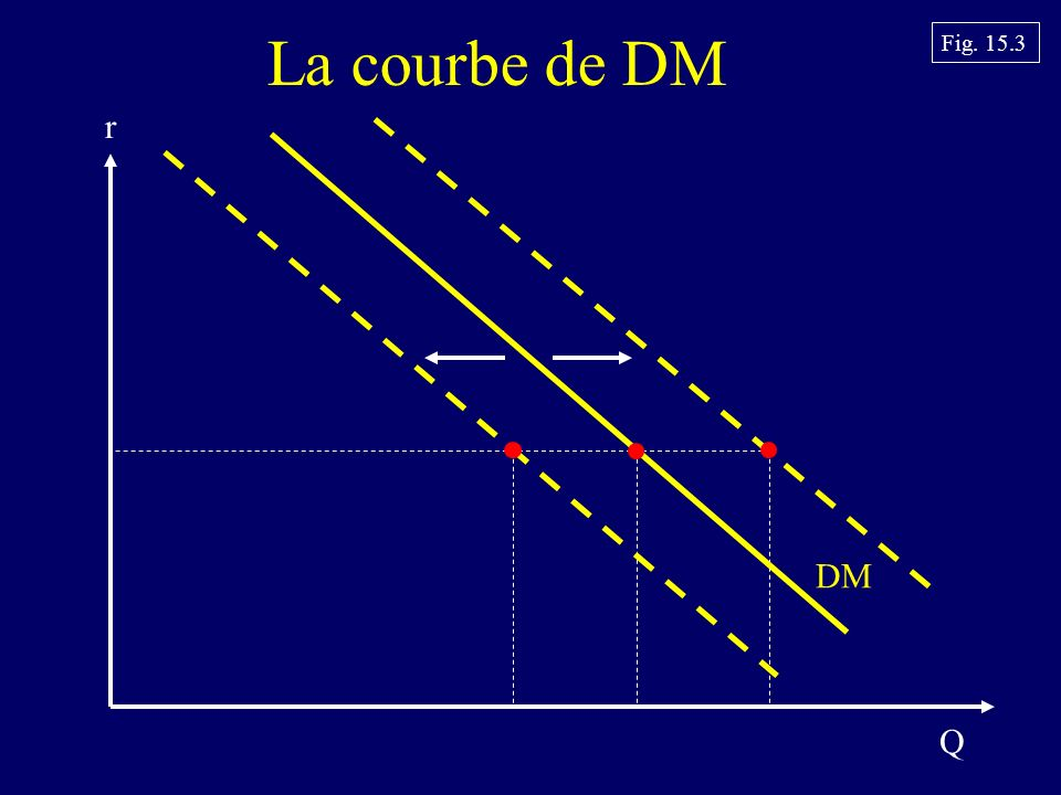 La courbe de DM Fig. 15.3 Q r DM