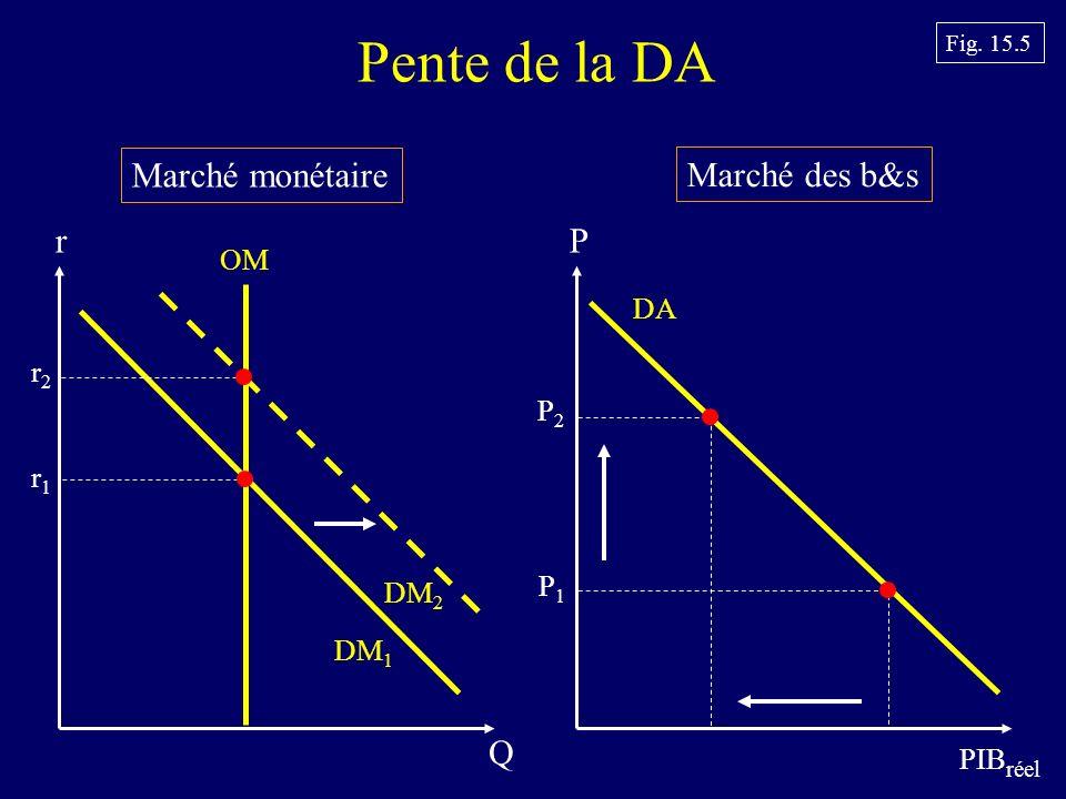 Pente de la DA Marché monétaire Marché des b&s r P Q OM DA r2 P2 r1 P1
