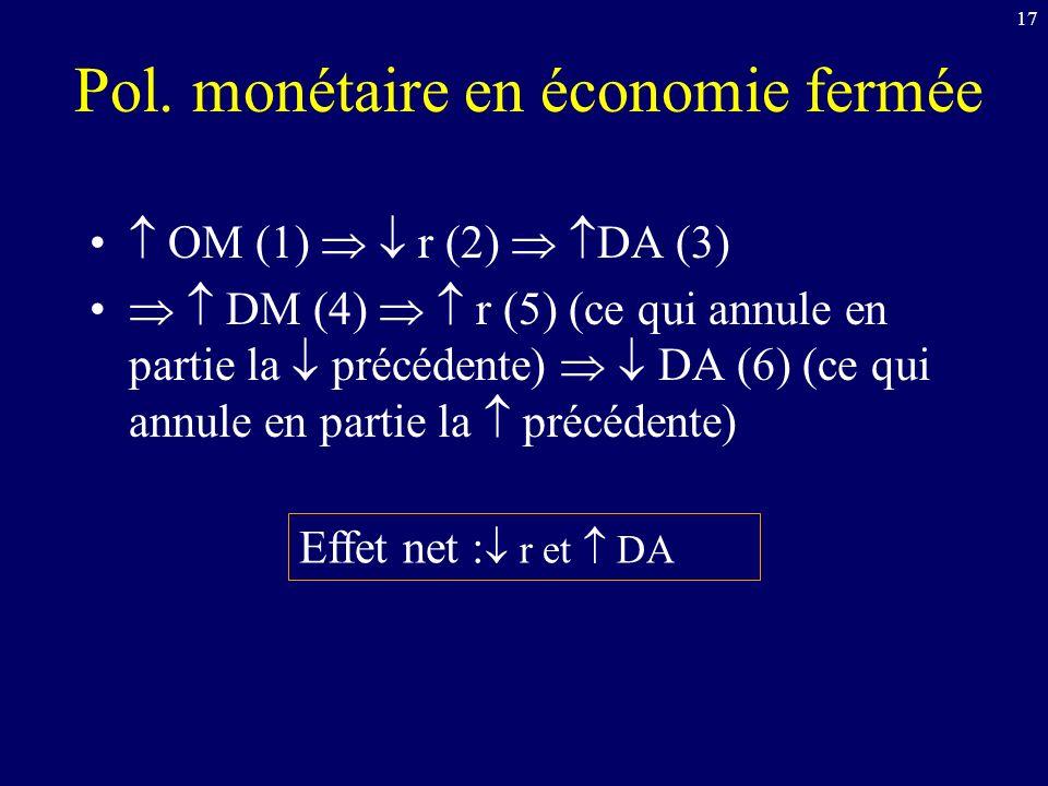 Pol. monétaire en économie fermée
