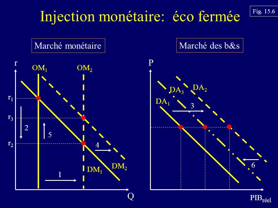Injection monétaire: éco fermée