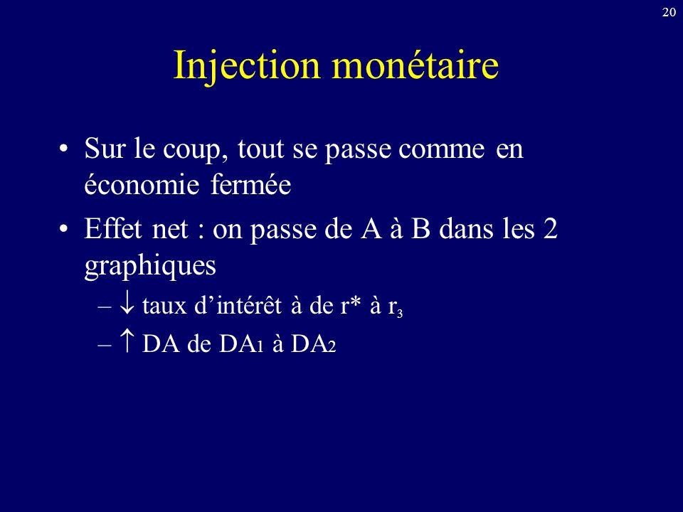 Injection monétaire Sur le coup, tout se passe comme en économie fermée. Effet net : on passe de A à B dans les 2 graphiques.