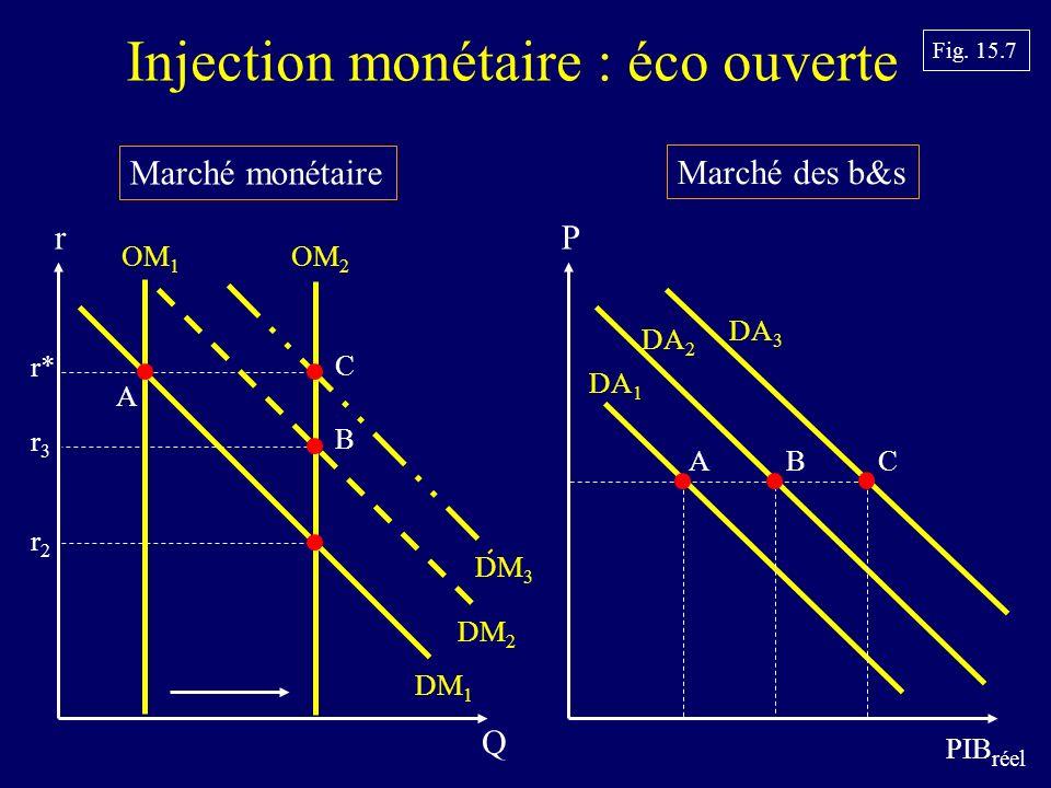 Injection monétaire : éco ouverte