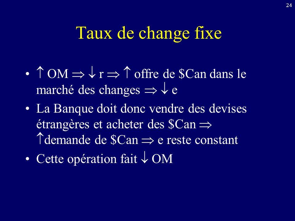 Taux de change fixe  OM   r   offre de $Can dans le marché des changes   e.