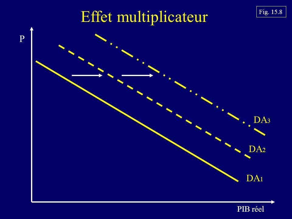 Effet multiplicateur Fig. 15.8 DA3 P DA2 DA1 PIB réel