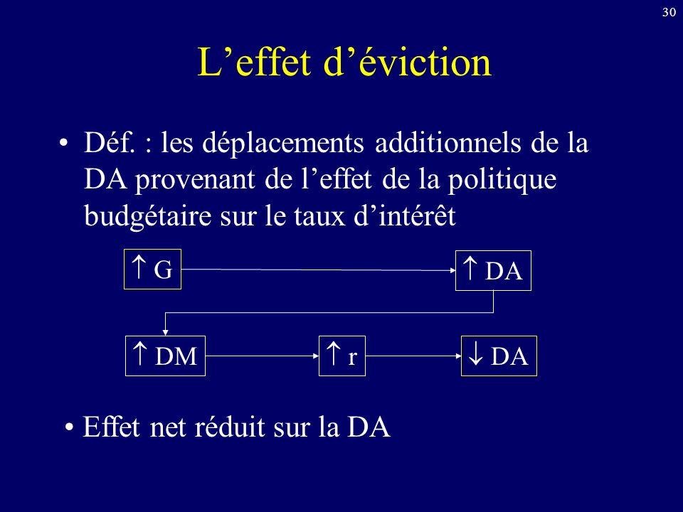 L'effet d'éviction Déf. : les déplacements additionnels de la DA provenant de l'effet de la politique budgétaire sur le taux d'intérêt.
