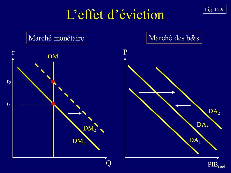 L'effet d'éviction Marché monétaire Marché des b&s r P Q OM r2 r1 DA2