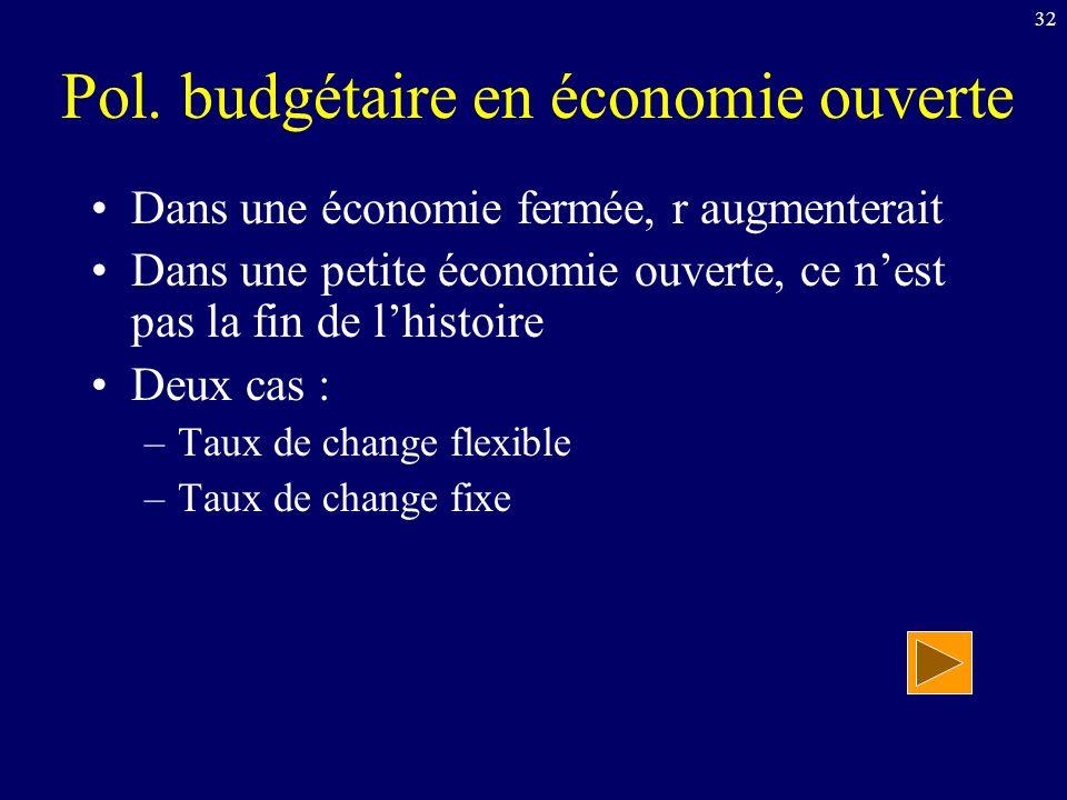 Pol. budgétaire en économie ouverte
