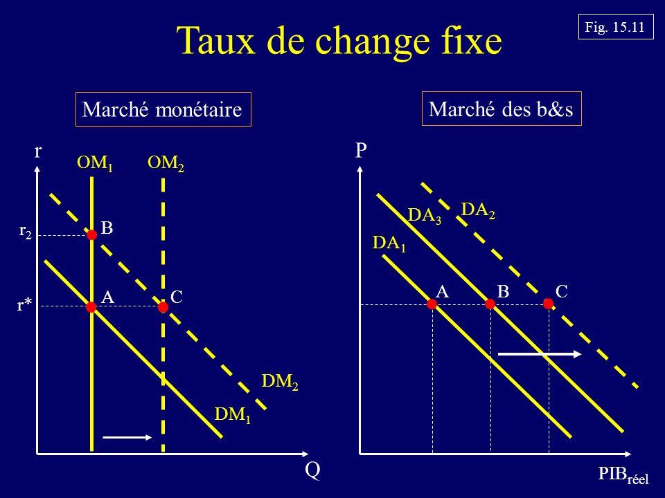 Taux de change fixe Marché monétaire Marché des b&s r P Q OM1 OM2 DA2