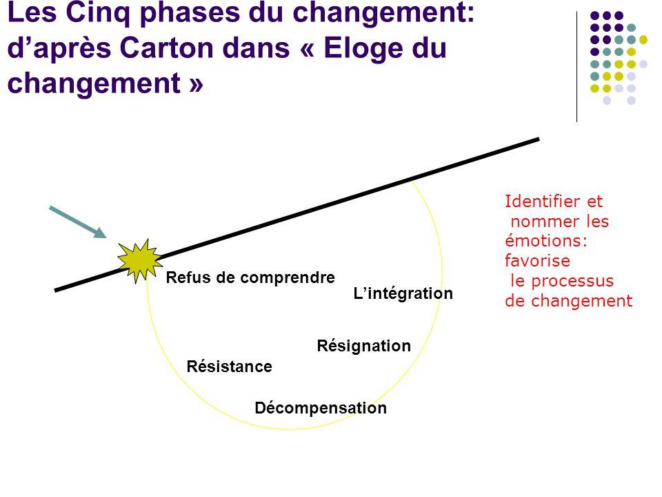 Les Cinq phases du changement: d'après Carton dans « Eloge du changement »