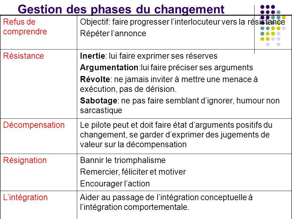 Gestion des phases du changement