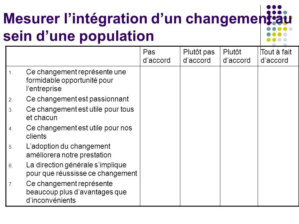 Mesurer l'intégration d'un changement au sein d'une population