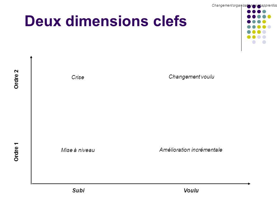 Deux dimensions clefs Crise Changement voulu Ordre 2 Ordre 1