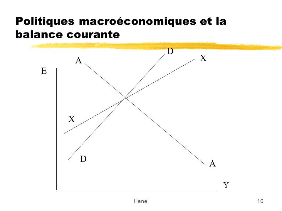 Politiques macroéconomiques et la balance courante
