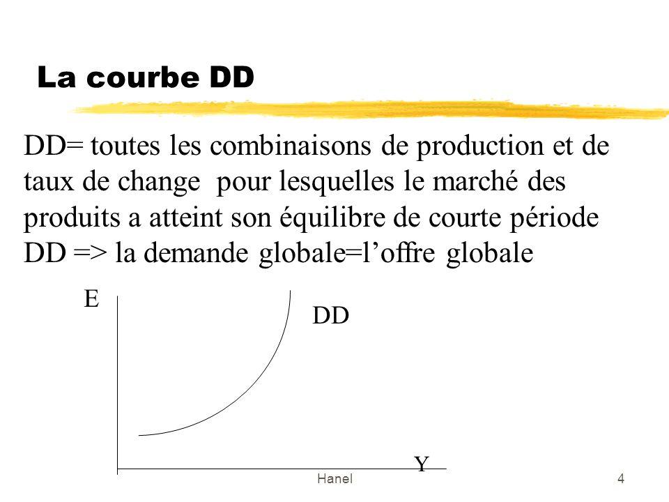DD => la demande globale=l'offre globale