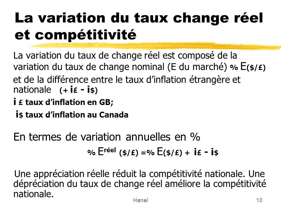 La variation du taux change réel et compétitivité