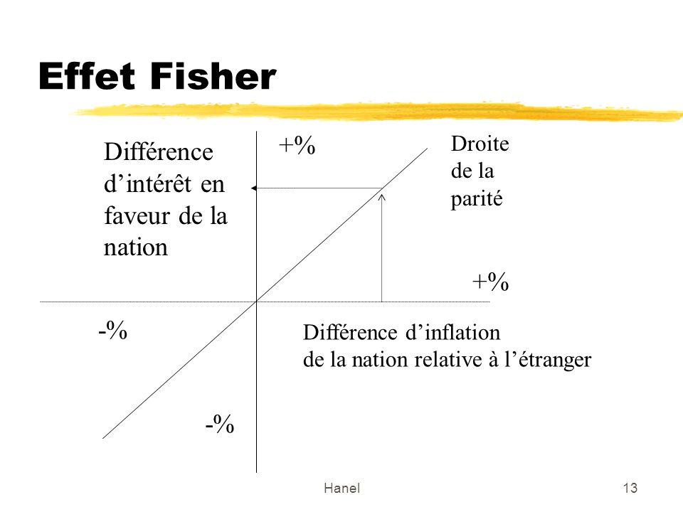 Effet Fisher +% Différence d'intérêt en faveur de la nation +% -% -%