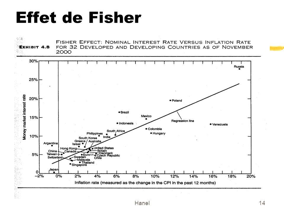 Effet de Fisher Hanel