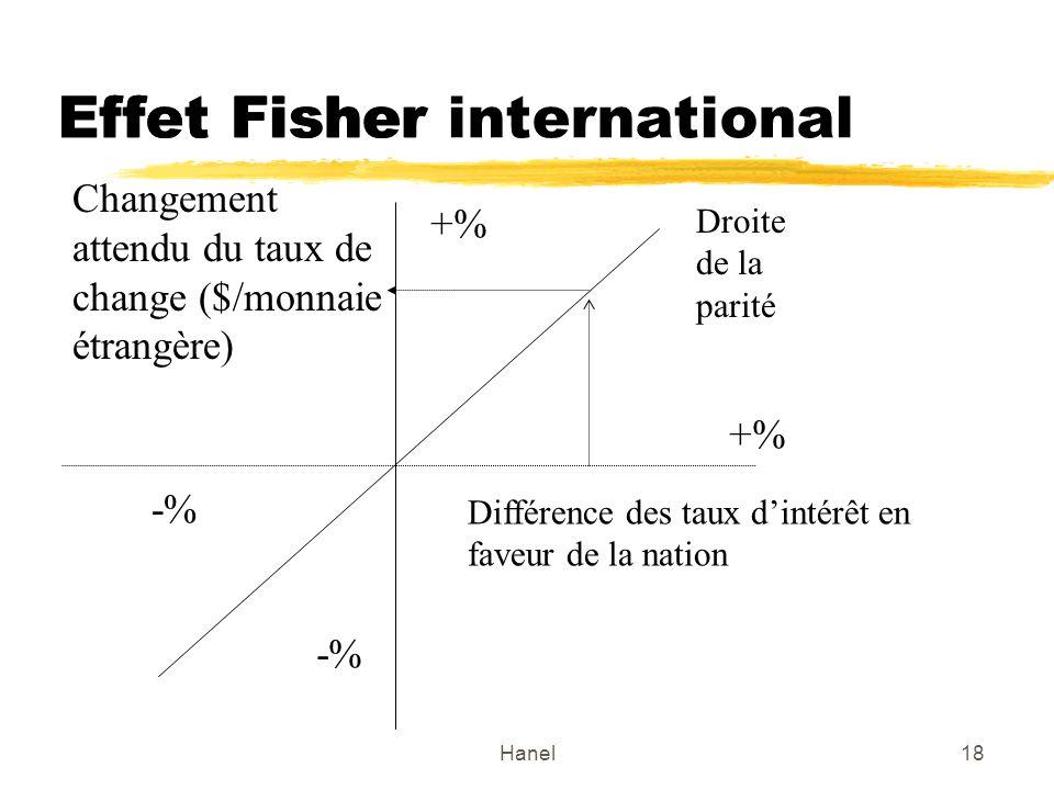 Effet Fisher international