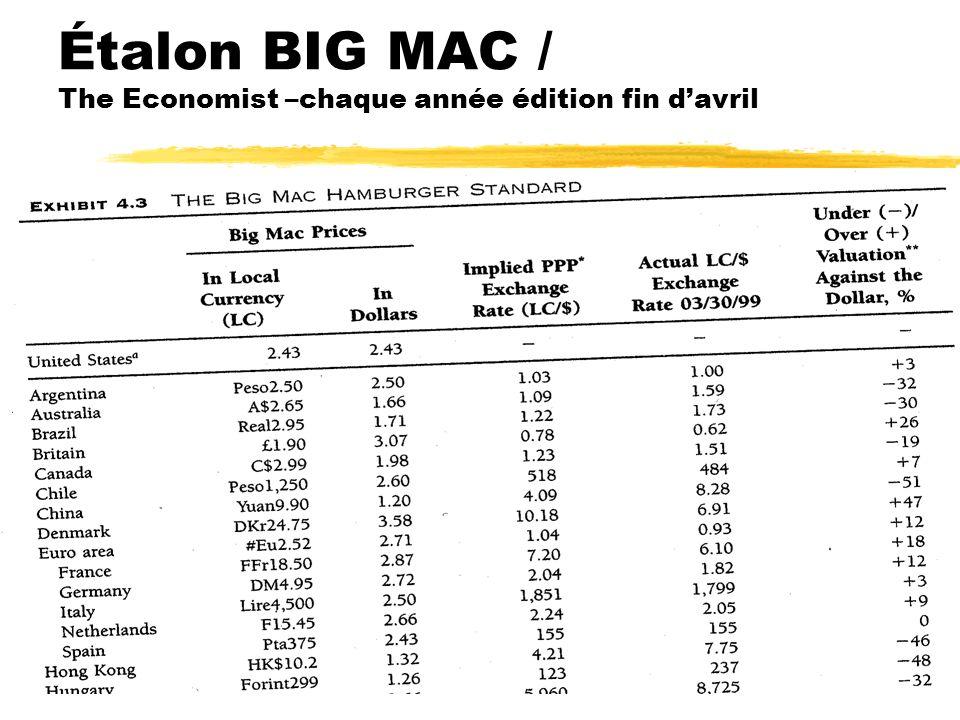 Étalon BIG MAC / The Economist –chaque année édition fin d'avril
