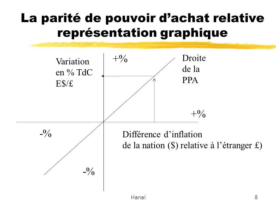 La parité de pouvoir d'achat relative représentation graphique
