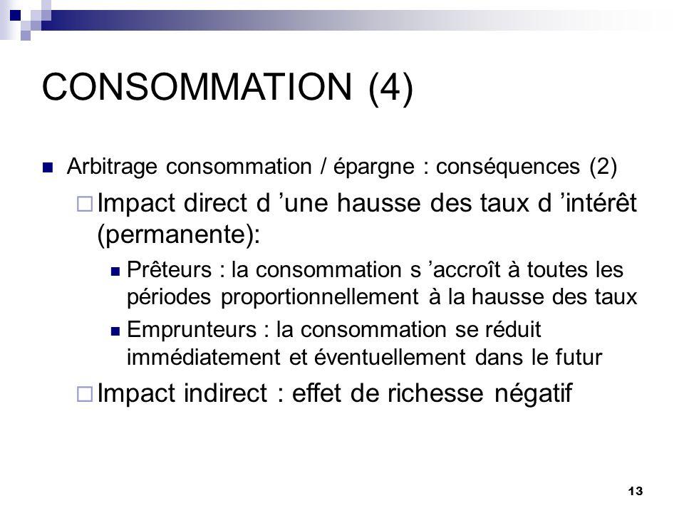 CONSOMMATION (4) Arbitrage consommation / épargne : conséquences (2) Impact direct d 'une hausse des taux d 'intérêt (permanente):