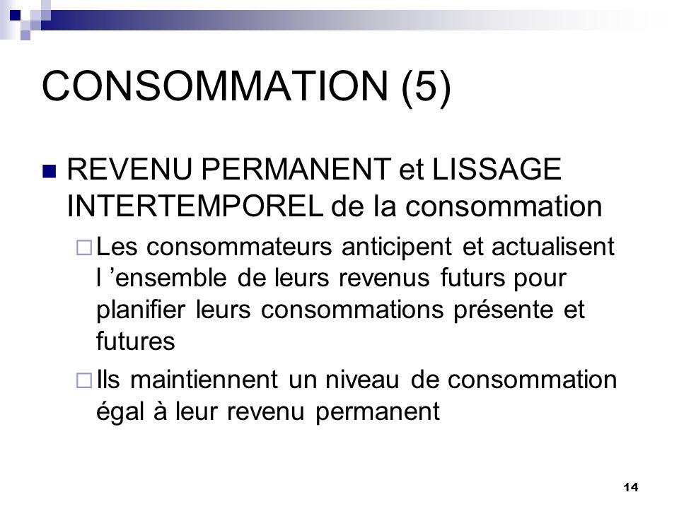 CONSOMMATION (5) REVENU PERMANENT et LISSAGE INTERTEMPOREL de la consommation.