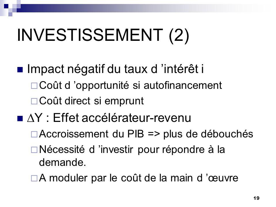 INVESTISSEMENT (2) Impact négatif du taux d 'intérêt i