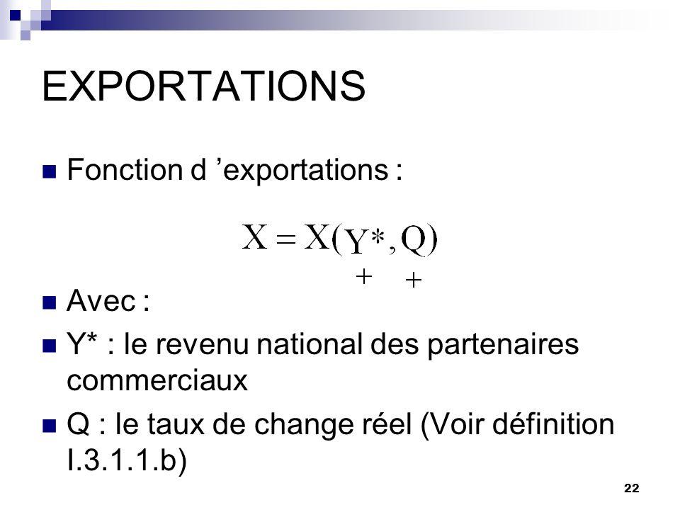 EXPORTATIONS Fonction d 'exportations : Avec :