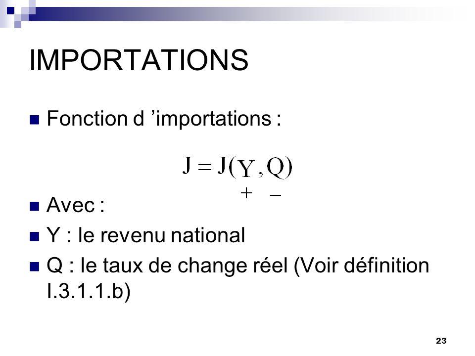 IMPORTATIONS Fonction d 'importations : Avec : Y : le revenu national