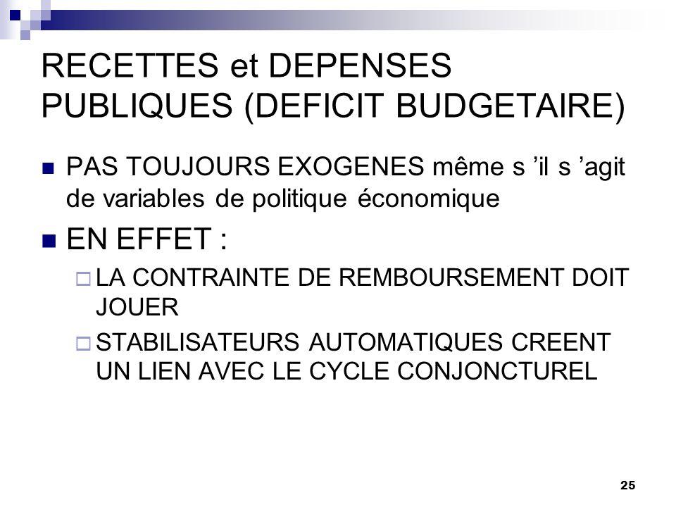 RECETTES et DEPENSES PUBLIQUES (DEFICIT BUDGETAIRE)