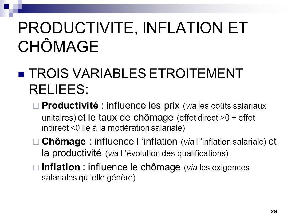 PRODUCTIVITE, INFLATION ET CHÔMAGE