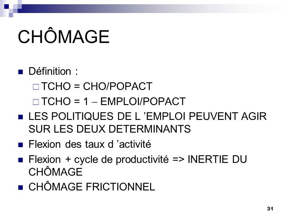 CHÔMAGE Définition : TCHO = CHO/POPACT TCHO = 1  EMPLOI/POPACT